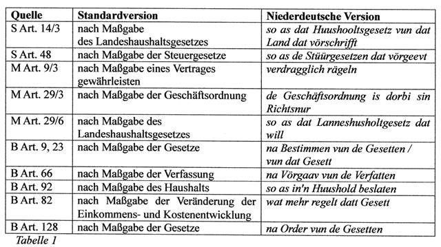tabella 1 def gerdes n 18 - Nominalisierung Beispiele